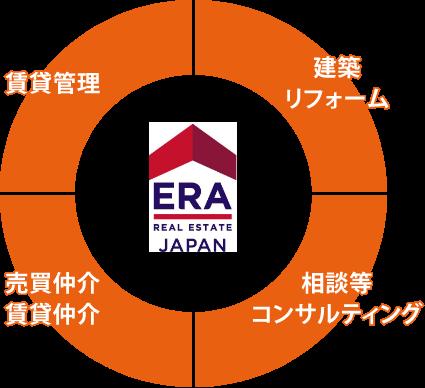 ERA 賃貸関連 建築リフォーム 相談等コンサルティング 売買仲介・賃貸仲介